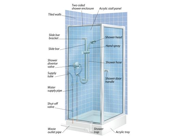 The Anatomy Of A Shower And How To Install A Floor Tray Diy Arts